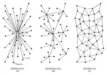 Paul Baran - Netzwerkentwurf